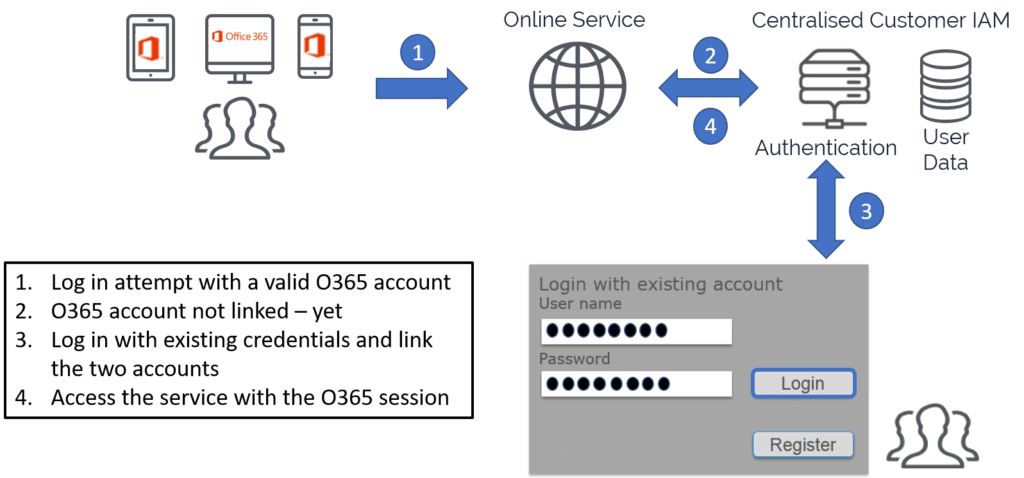 Account linking Office 365