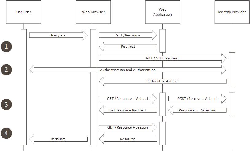 SAML Artifact binding concept